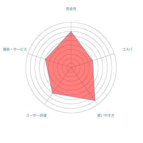 Omiai 第9位 dine(ダイン)