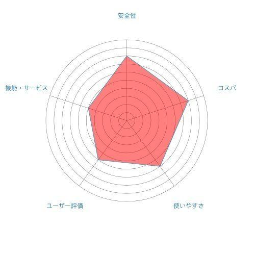 Omiai 第10位 marrish(マリッシュ)