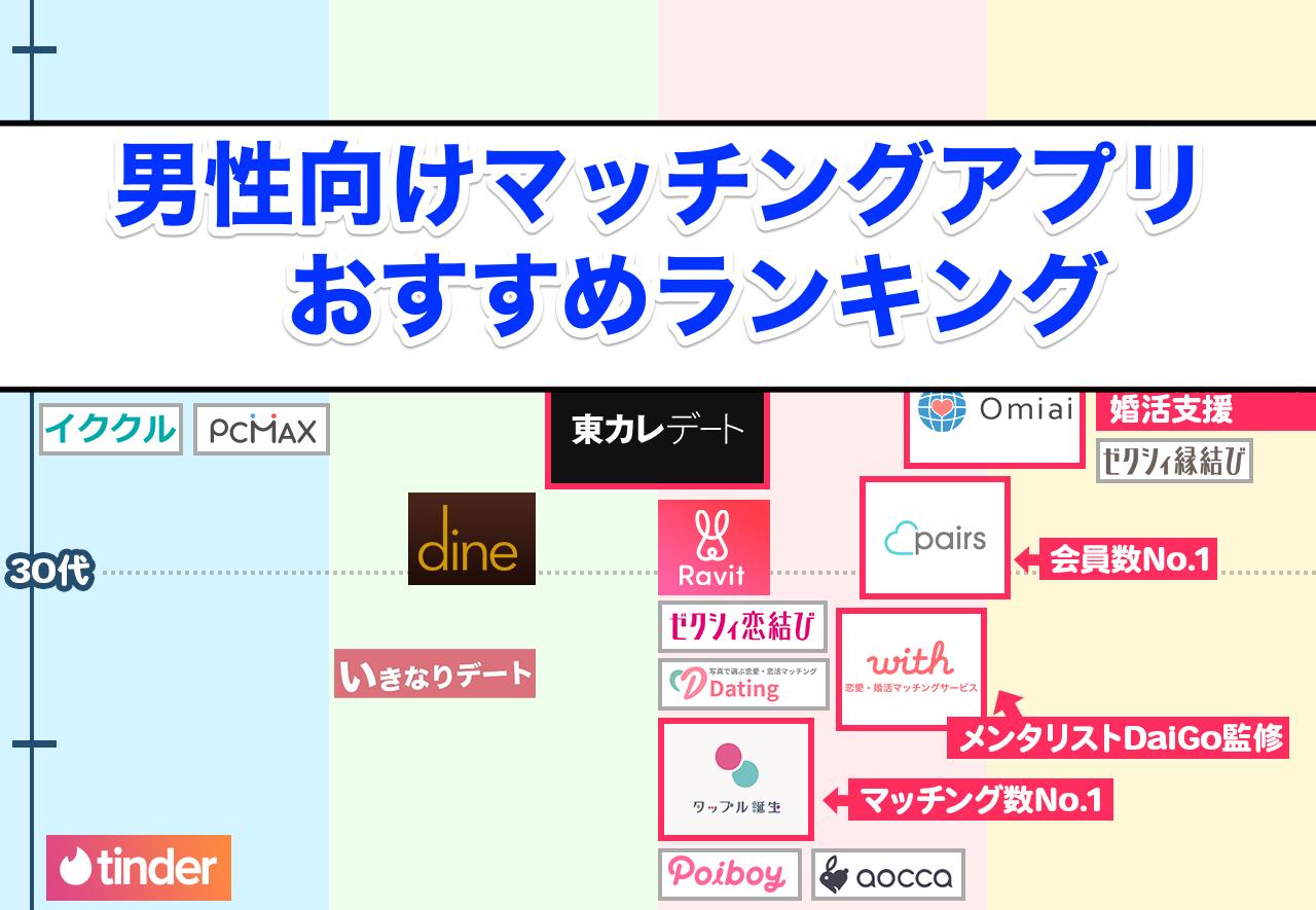 マッチングアプリ 恋活婚活別!おすすめマッチングアプリランキング