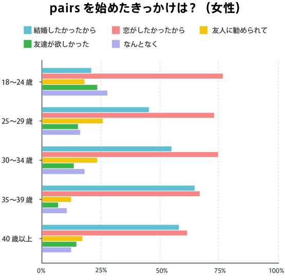 Pairs(ペアーズ) 恋活するならマッチングアプリPairs(ペアーズ)がおすすめ!