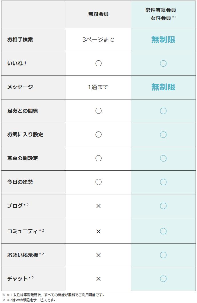ラブサーチ ラブサーチの機能|アプリ版とブラウザ版で比較