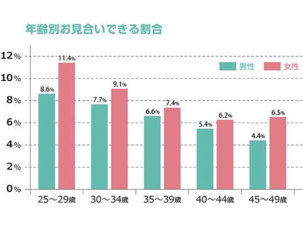 婚活のコツ 女性は20代後半がベスト