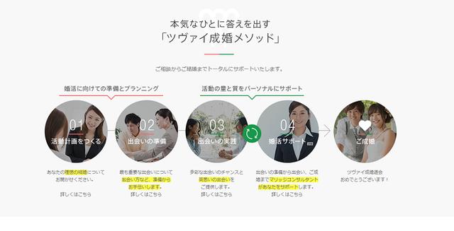 結婚相談所の基礎知識とコツ ツヴァイ名古屋支店のコース料金
