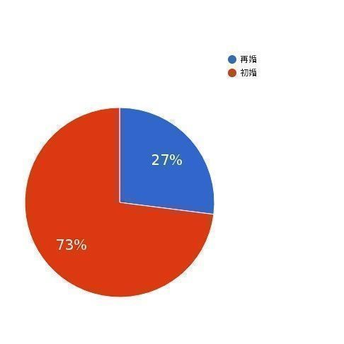婚活のコツ 再婚は難しい?バツイチからの再婚率