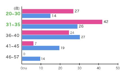 ゼクシィ縁結びエージェント 2.年齢層が幅広く入会しやすい