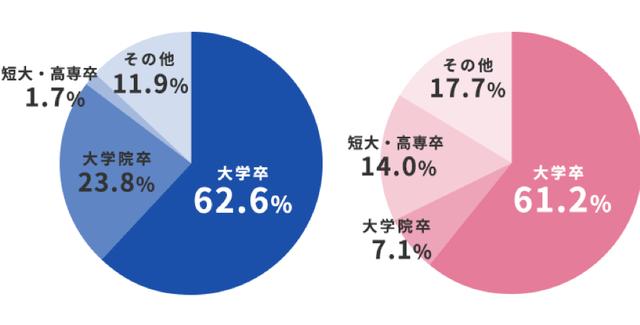 IBJメンバーズ 学歴