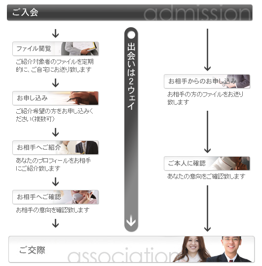 誠心 入会〜成婚退会までの流れ