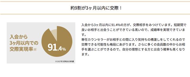 IBJメンバーズ 3.約9割の方が3ヶ月以内に交際
