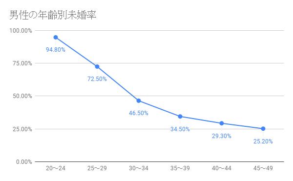 婚活のコツ 35歳男性の未婚率独身率は?