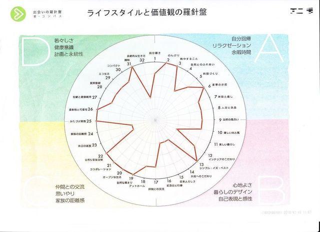 ツヴァイ 質問結果が愛コンパス羅針盤として表示!