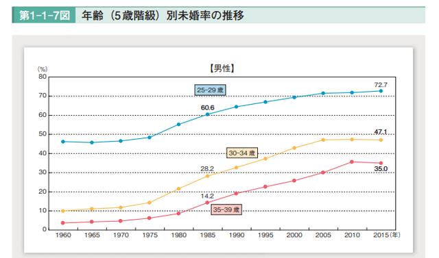 男性向け 各年代の未婚率はどれくらい?
